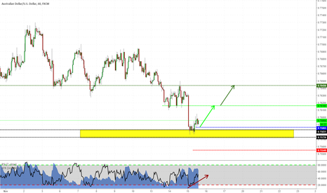 AUDUSD: Reversal pattern on AUDUSD