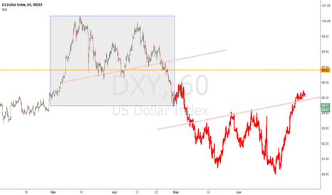 DXY: not looking good for the dollar :(
