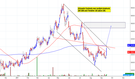 AHLUCONT: Ahluwalia Contracts near multiple breakouts.