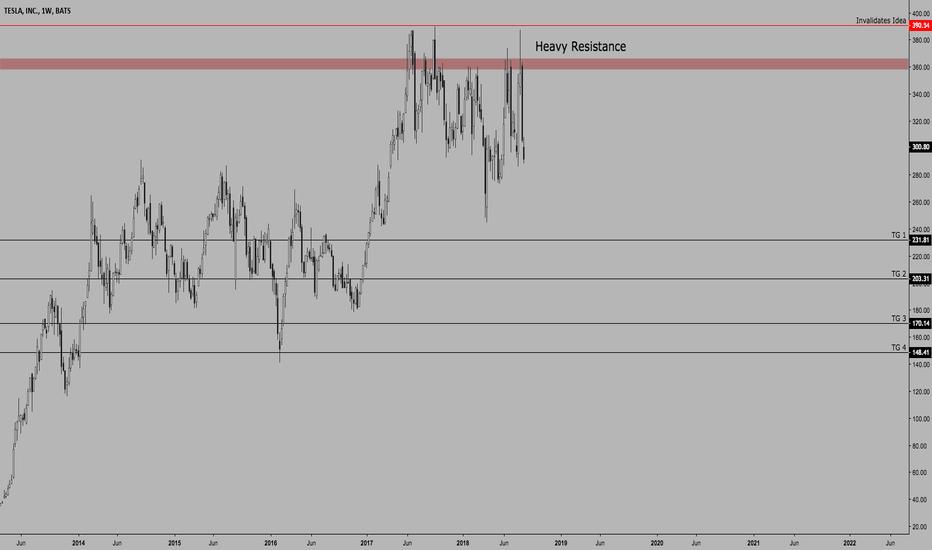 TSLA: $TSLA | Heading Lower | Counter Trend Move