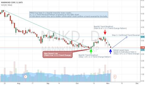 MNKD: MNKD 1-2-3 Trend Reversal
