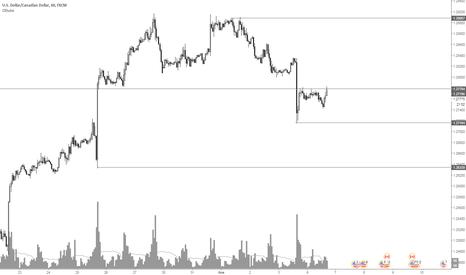 USDCAD: Канадский доллар, продажа