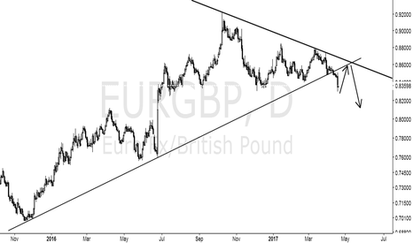 EURGBP: After the rebound short