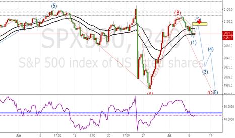 SPX500: short spx500