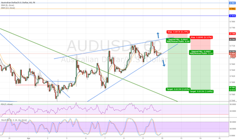 AUDUSD: Aussie Break Down or Up ?