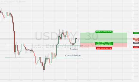 USDJPY: USDJPY Long  - Retest Support