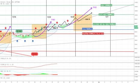 BTCUSD: <도령> 4/22일 이후, 상반기 바로미터가 될 다음 BTC의 분기점과 방향