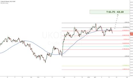 UKOIL: UKOIL Long position