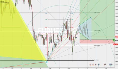 EURUSD: EURUSD megaphone in place going long: size bigger than usual