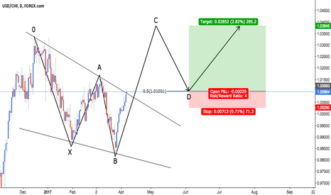 USDCHF: USD/CHF - Bullish 5-0 + Descending Wedge