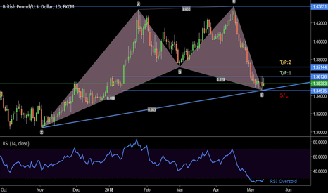 GBPUSD: $GBPUSD Cable long setup for next week. #forex
