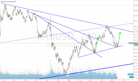 XAUUSD: XAUUSD testing support and heading back up to 1260+
