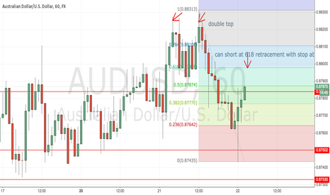 AUDUSD: Short at 618 retracement with stop above the double top