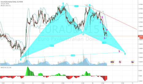EURAUD: Wave down will may finish a bullish bat pattern