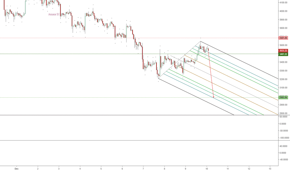 BTCUSD: Construction of a new Bearish Channel Finished?
