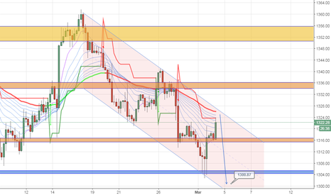 XAUUSD: Added few more shorts on the way back to Gold's orignal prices