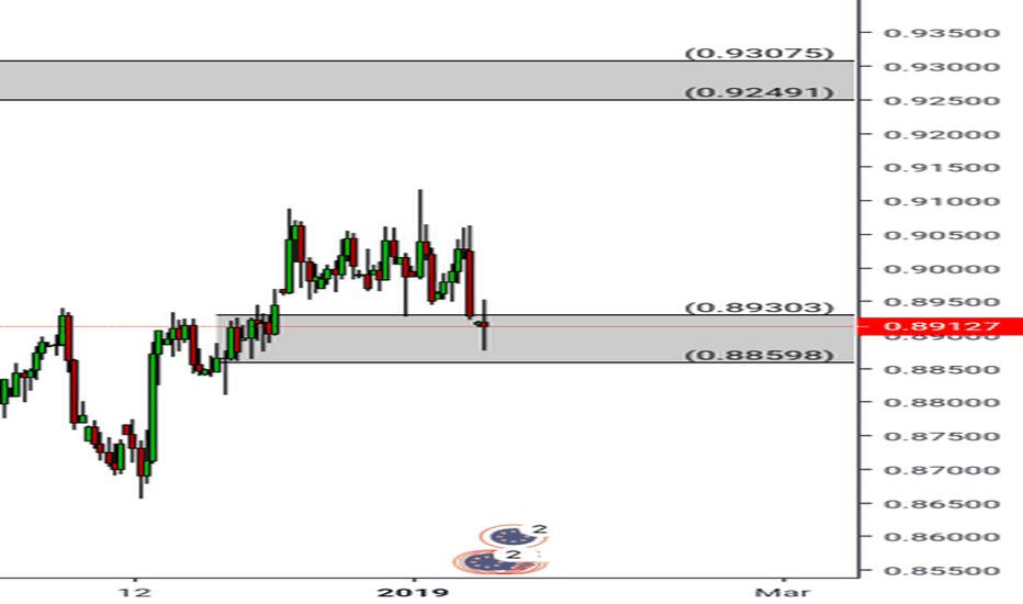 EURGBP: Eur/gbp Long, Daily Chart