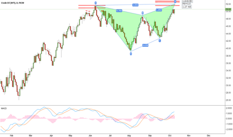 USOIL: A Butterfly is almost finished