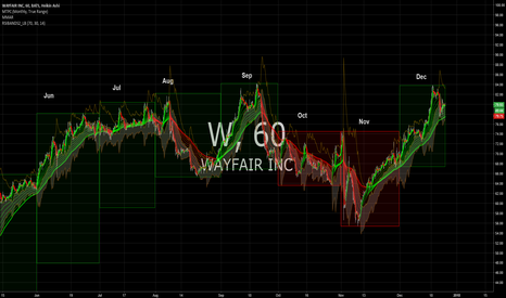 W: Wayfair 6 month history looking good