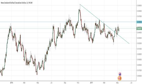 NZDCAD: trendline breakout