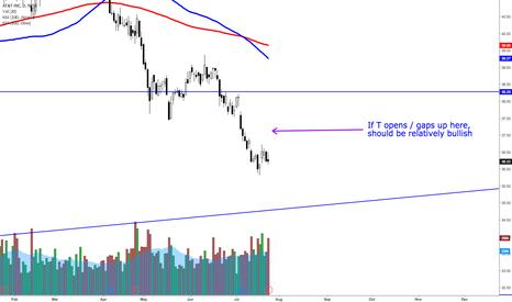 T: AT&T gap post earnings, pre market