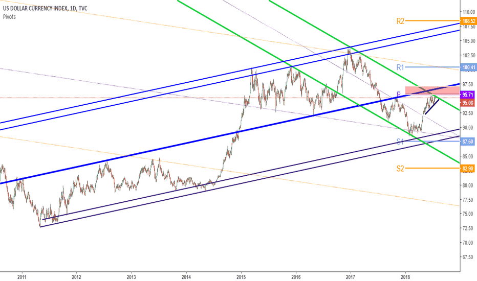 DXY: DXY facing very heavy resistance