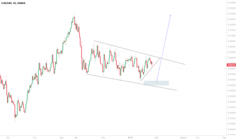EURGBP: EUR/GBP Price action zone.