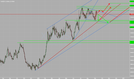 XAUUSD: Gold Long term view