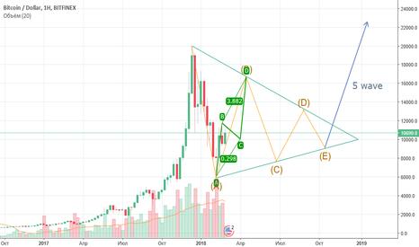 BTCUSD: BTCUSD Big Triangle till 2019