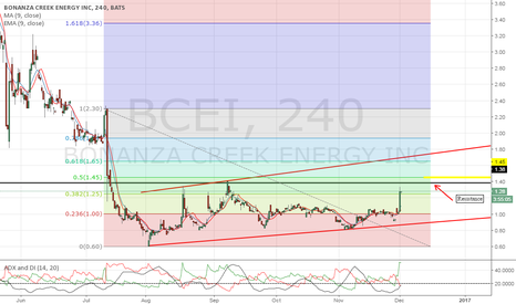 BCEI: Watch for a break above resistance.