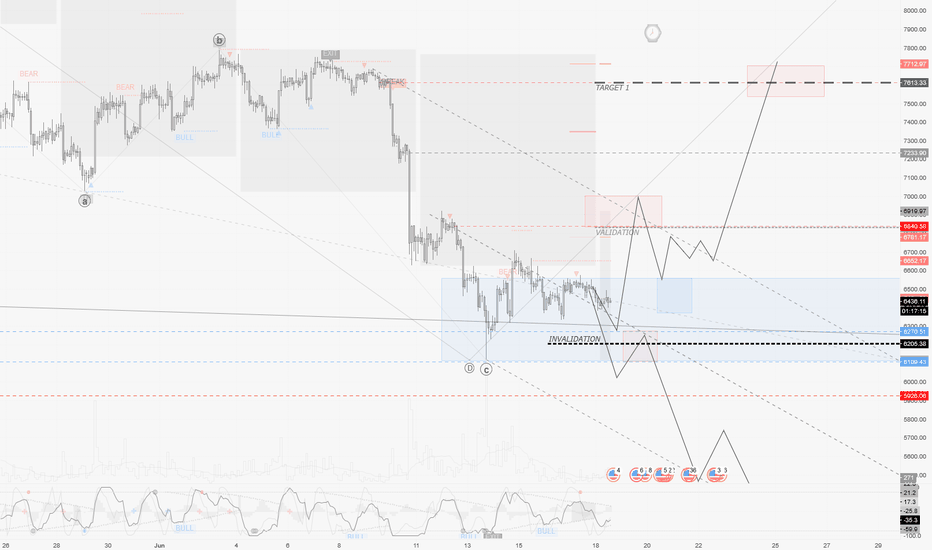 BTCUSD: BTCUSD / H2 : This week's expected swings I'd be ready to trade