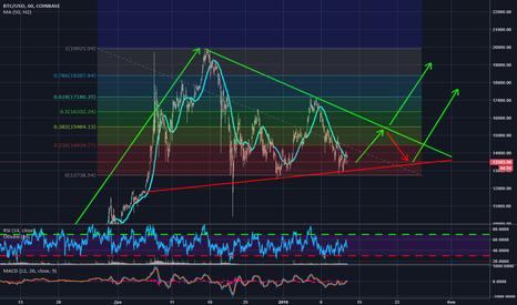 BTCUSD: Вероятный выход цены BTC из треугольника