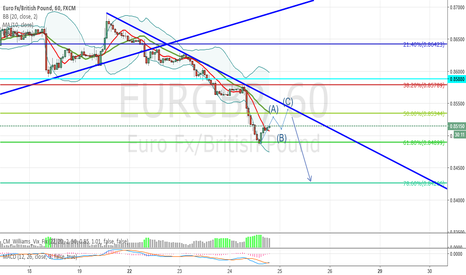 EURGBP: EURGBP ABC Pullback to contine Selling
