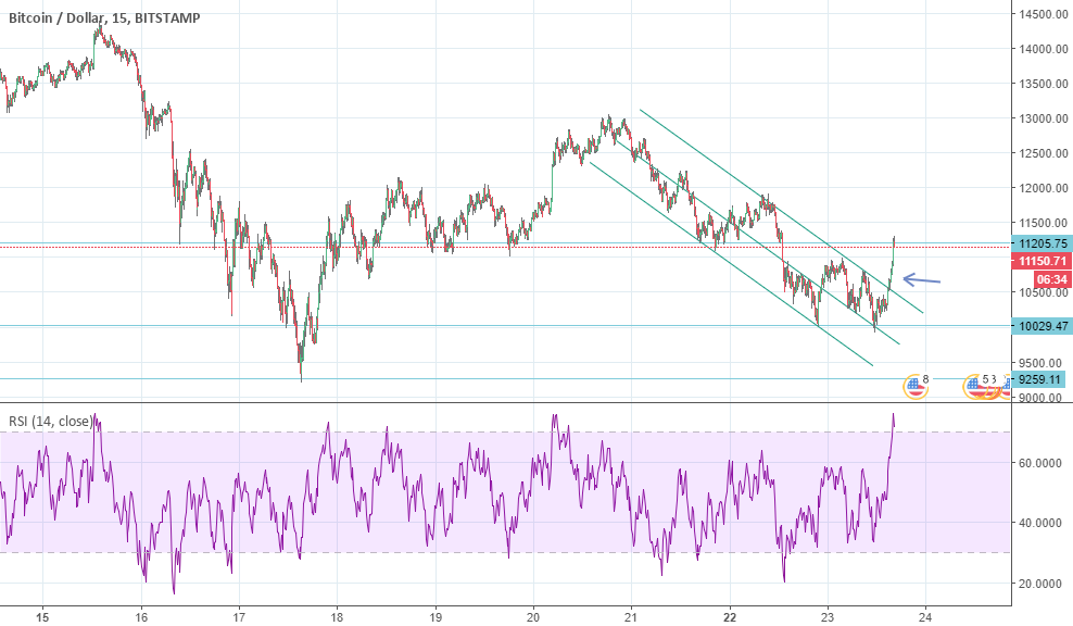 Bitcoin: Maybe a retest of that downtrendline before mooning?