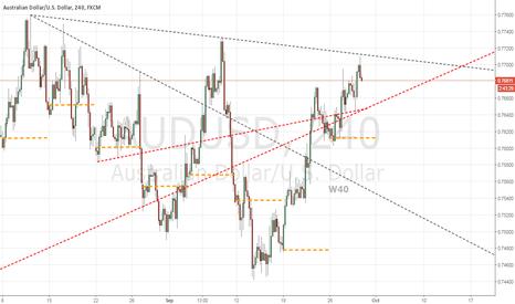 AUDUSD: W40 Coming down? below 0.7600