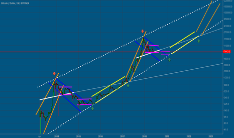 BTCUSD: Crazy Weekly Pattern?