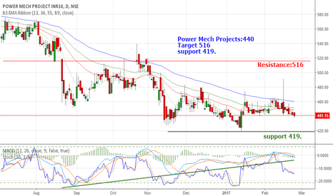 POWERMECH: Power Mech Projects:₹440  Target ₹516  support ₹419.