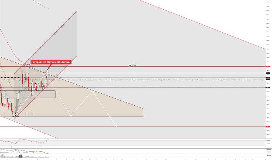 BTCUSD: Wird die Descending Triangle halten?