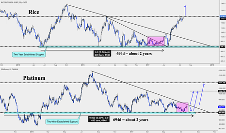 XPTUSD: Platinum about to lift off?