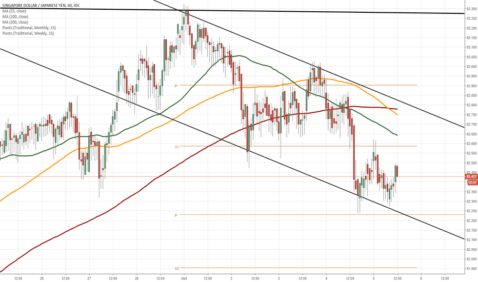 SGDJPY: SGD/JPY 1H Chart: Pressured by 55-, 100– and 200-hour SMAs