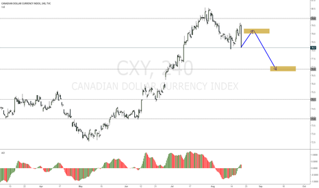 CXY: CXY may push CAD lower this week