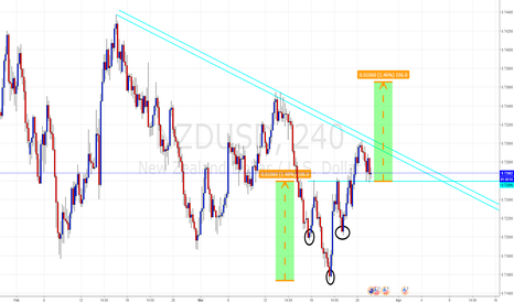 NZDUSD: FOLLOW ME: NZD/USD Long - Inverted Head & Shoulders