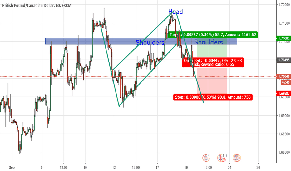 GBPCAD: GBPCAD H1 Short