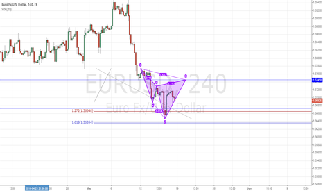 EURUSD: Potential Bearish Cypher