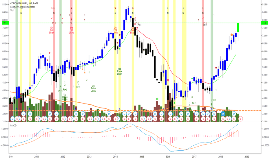 Cop Stock Price And Chart Tradingview