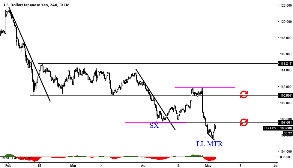 USDJPY: HOW I SEE UJ