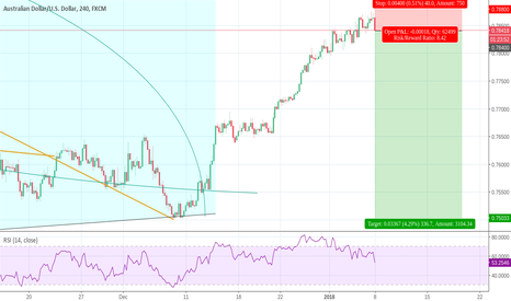 AUDUSD: AUDUSD Short, RSI oversold and dropping, Commodities overbought.
