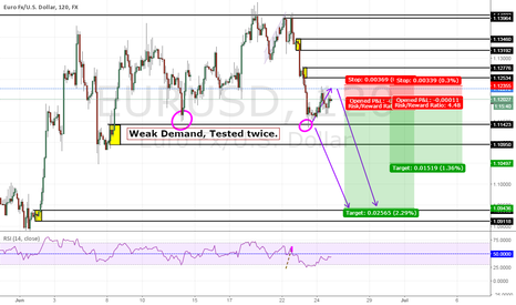 EURUSD: SD Principles EurUsd OUTLOOK