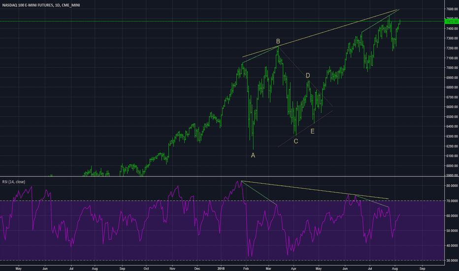 NQ1!: NASDAQ Looking Sick