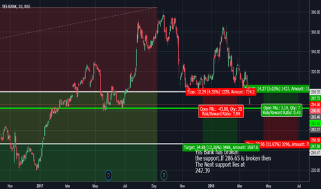 YESBANK: Yes Bank will it Hold? If not Bears will attack